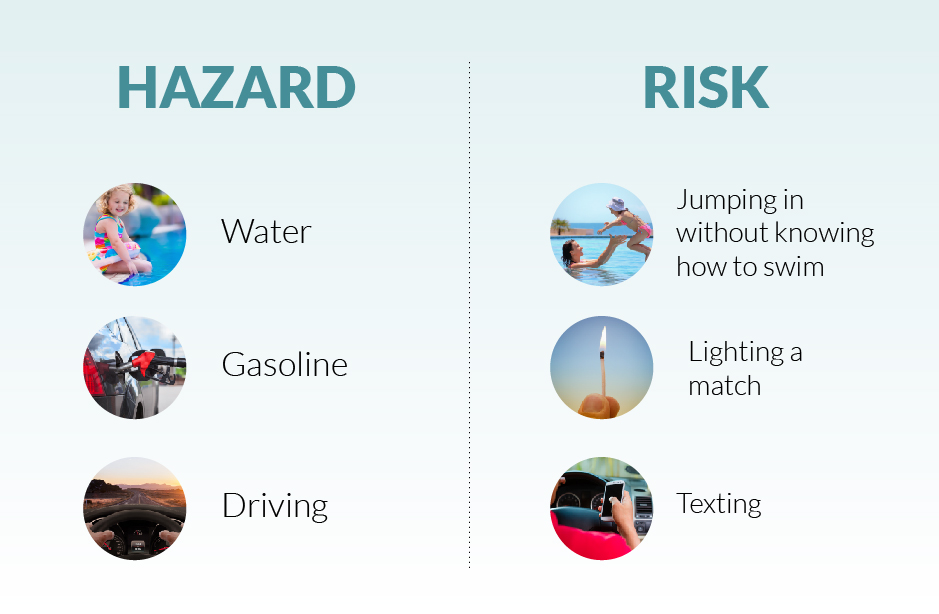 Risk vs. Hazard Info